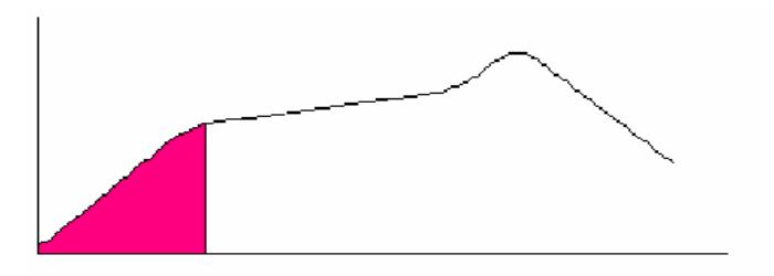 广州SMT加工的回流焊曲线
