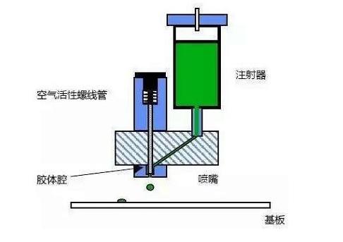 SMT工厂的贴片胶时间压力滴涂法