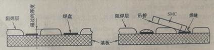 PCBA加工中阻焊设计带来的影响